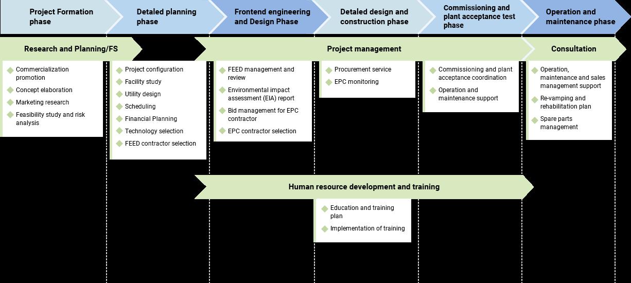 Project Management Service image